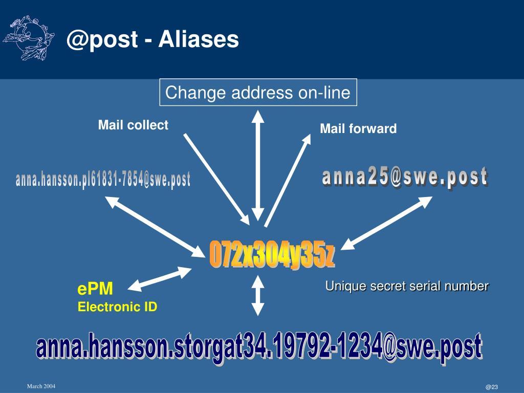 @post - Aliases