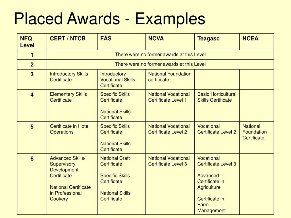 Placed Awards - Examples
