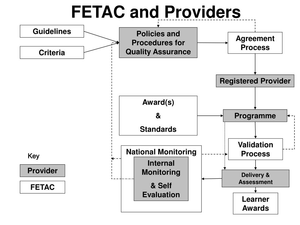 FETAC and Providers