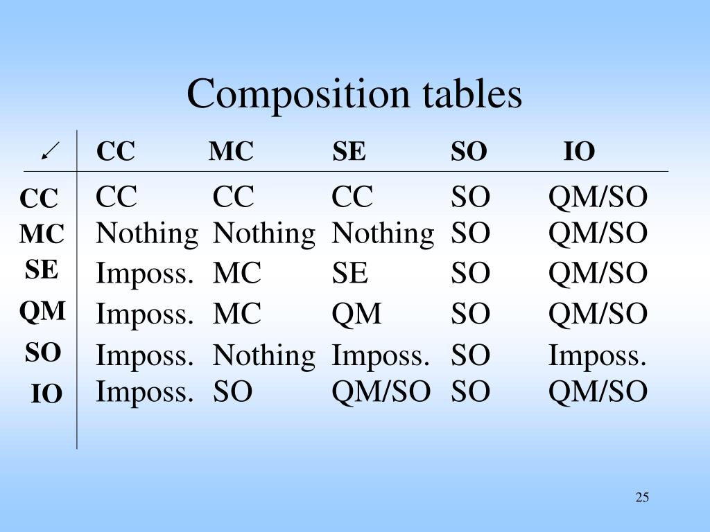 Composition tables