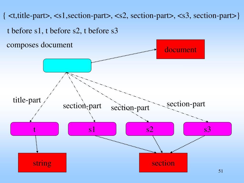 { <t,title-part>, <s1,section-part>, <s2, section-part>, <s3, section-part>}