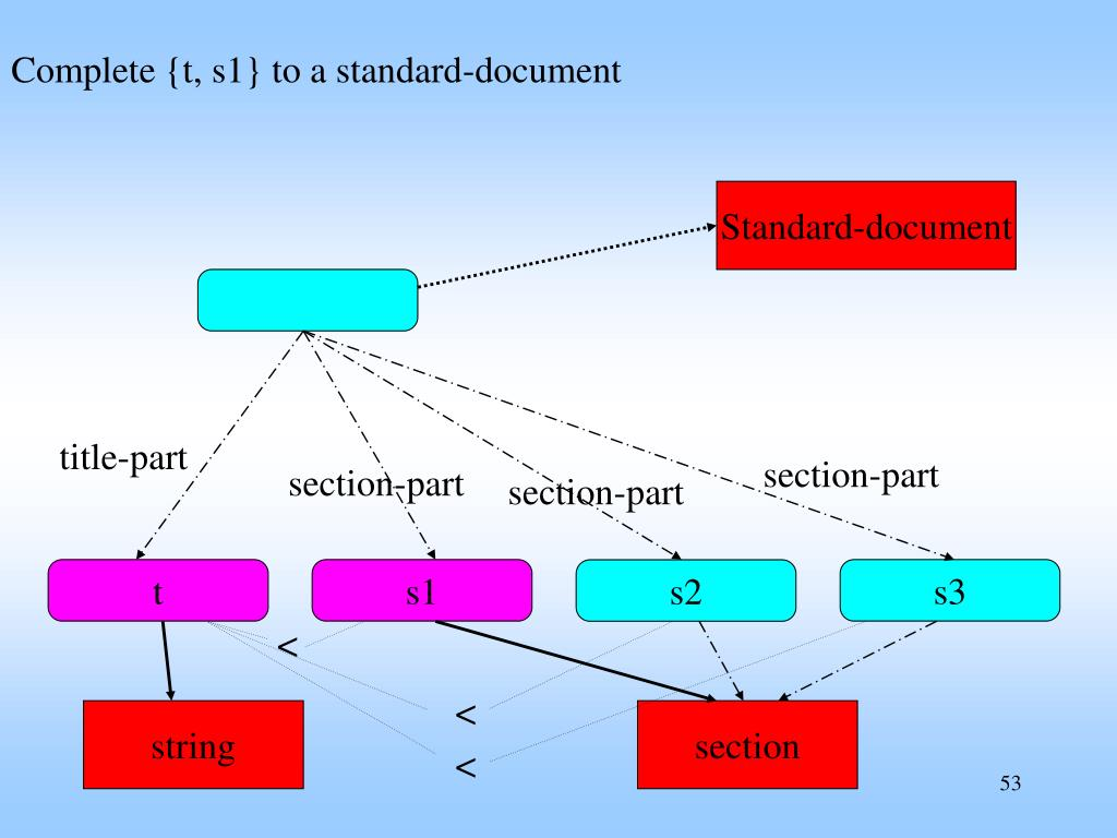 Complete {t, s1} to a standard-document
