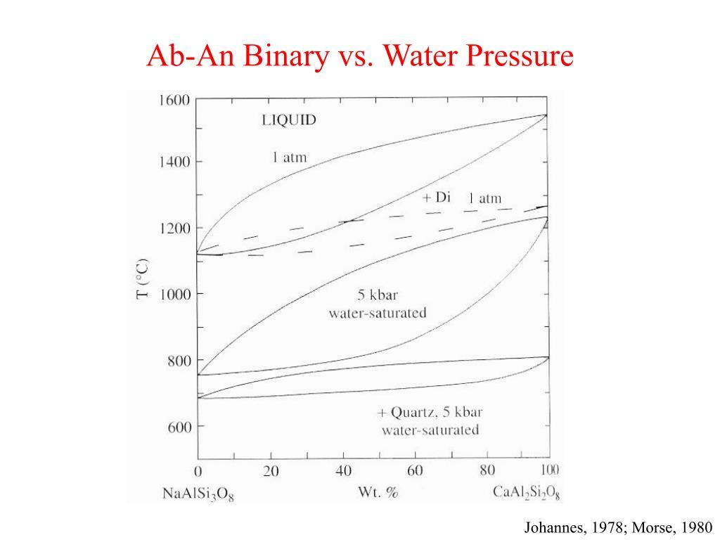 Ab-An Binary vs. Water Pressure