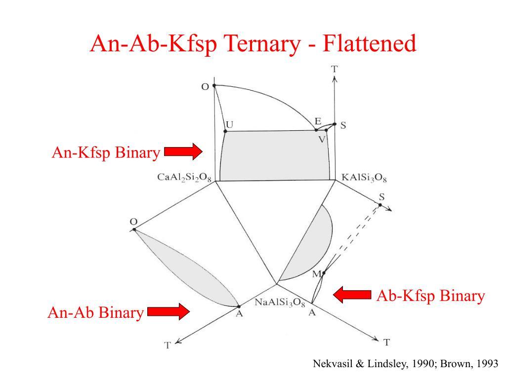 An-Ab-Kfsp Ternary - Flattened