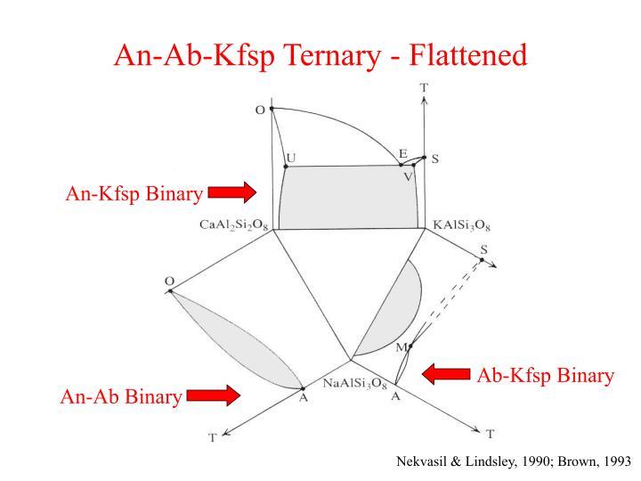 An ab kfsp ternary flattened