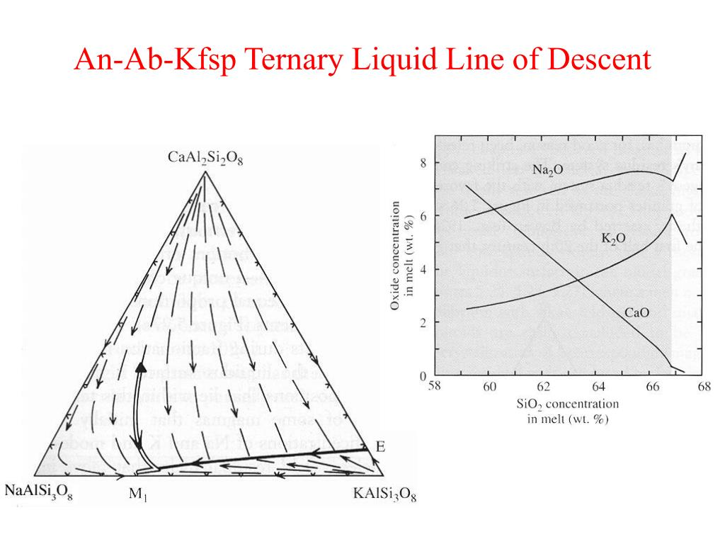 An-Ab-Kfsp Ternary Liquid Line of Descent