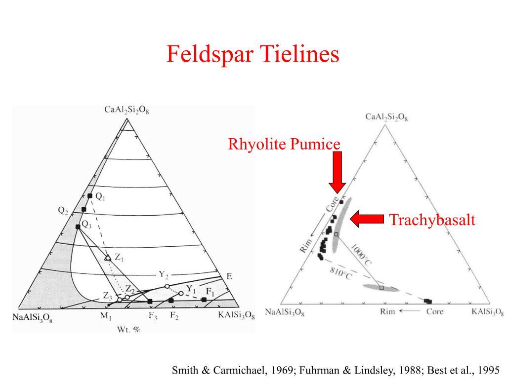 Feldspar Tielines