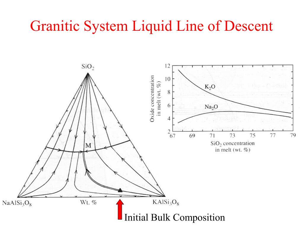Granitic System Liquid Line of Descent