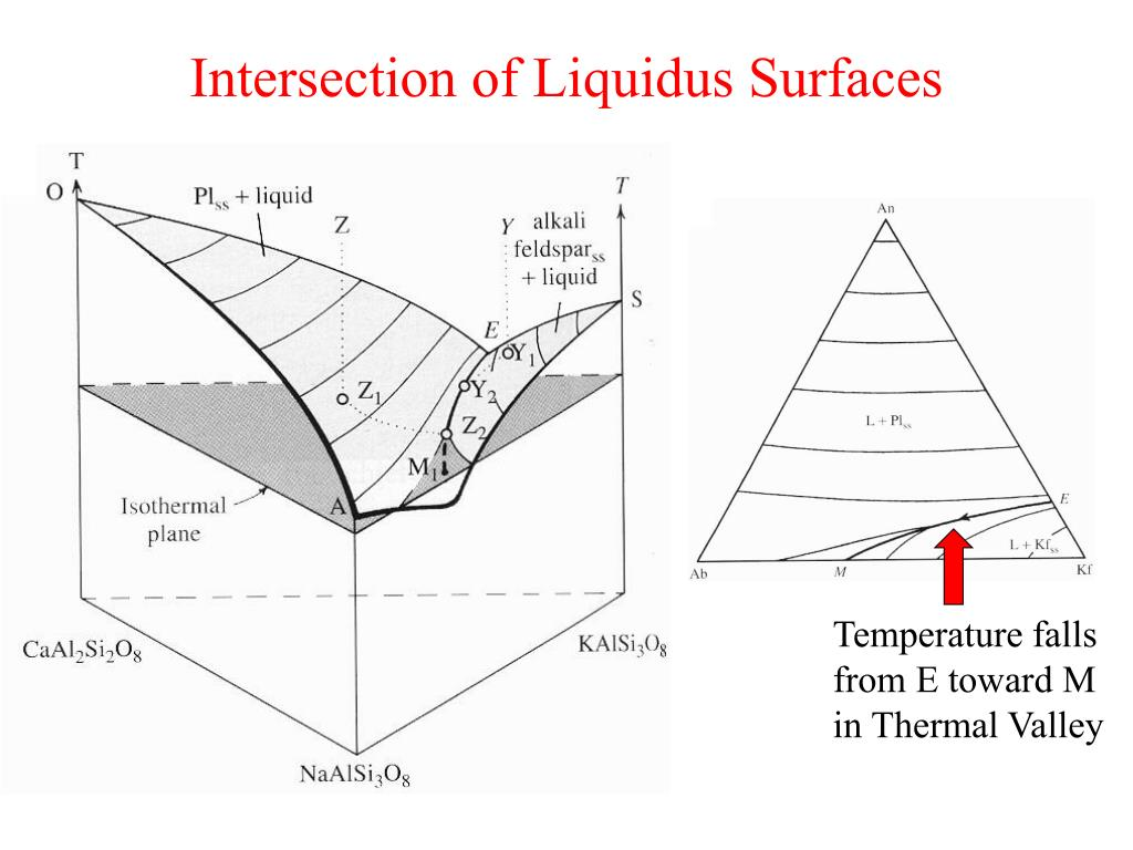 Intersection of Liquidus Surfaces