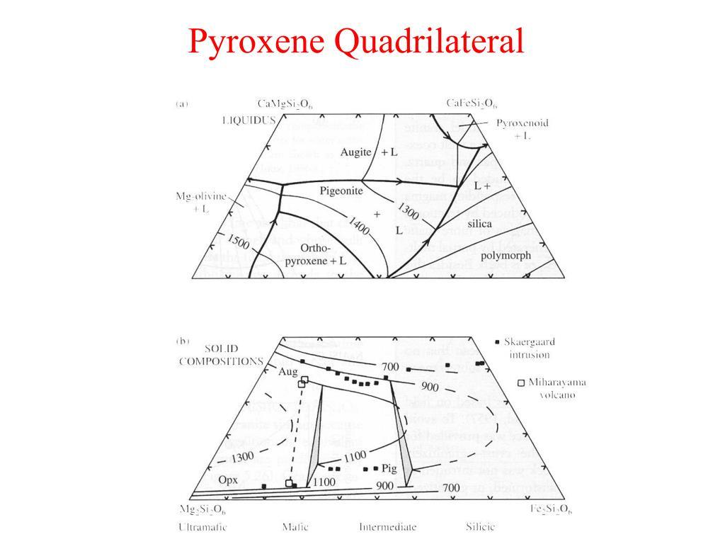 Pyroxene Quadrilateral