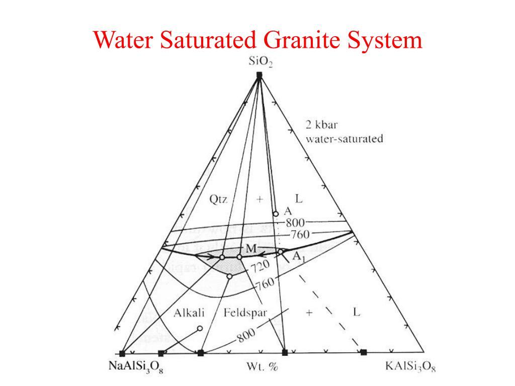 Water Saturated Granite System