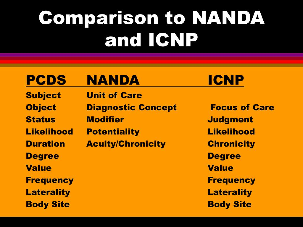 Comparison to NANDA and ICNP