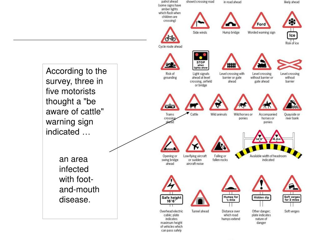 "According to the survey, three in five motorists thought a ""be aware of cattle"" warning sign indicated …"