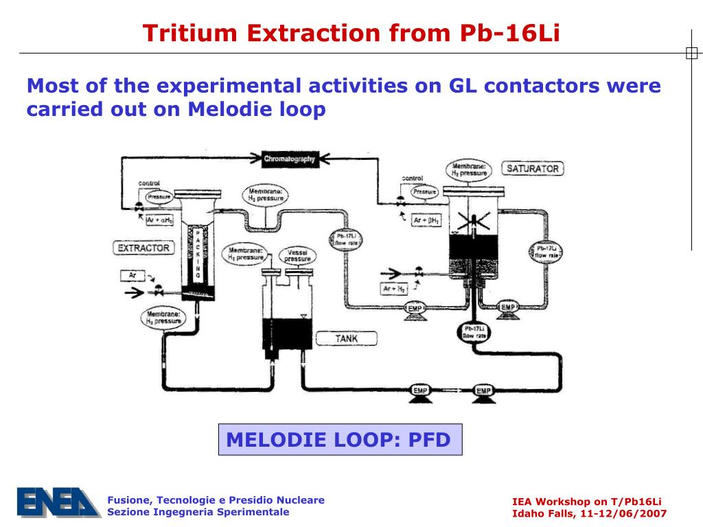 Tritium Extraction from Pb-16Li
