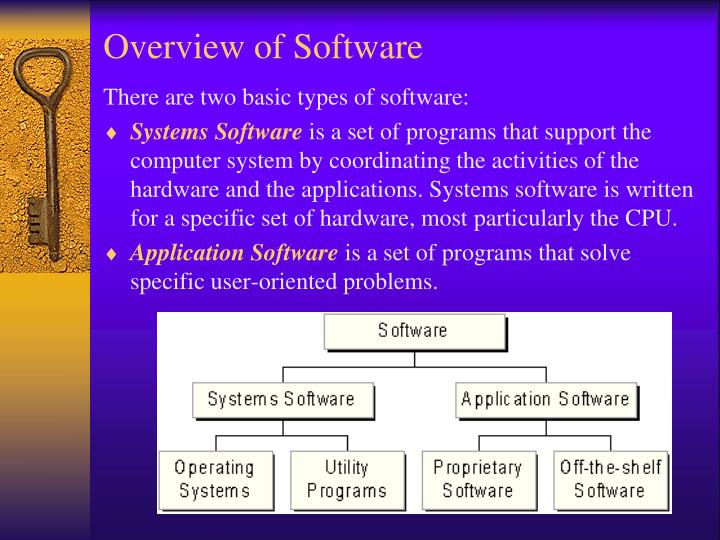 Overview of Software