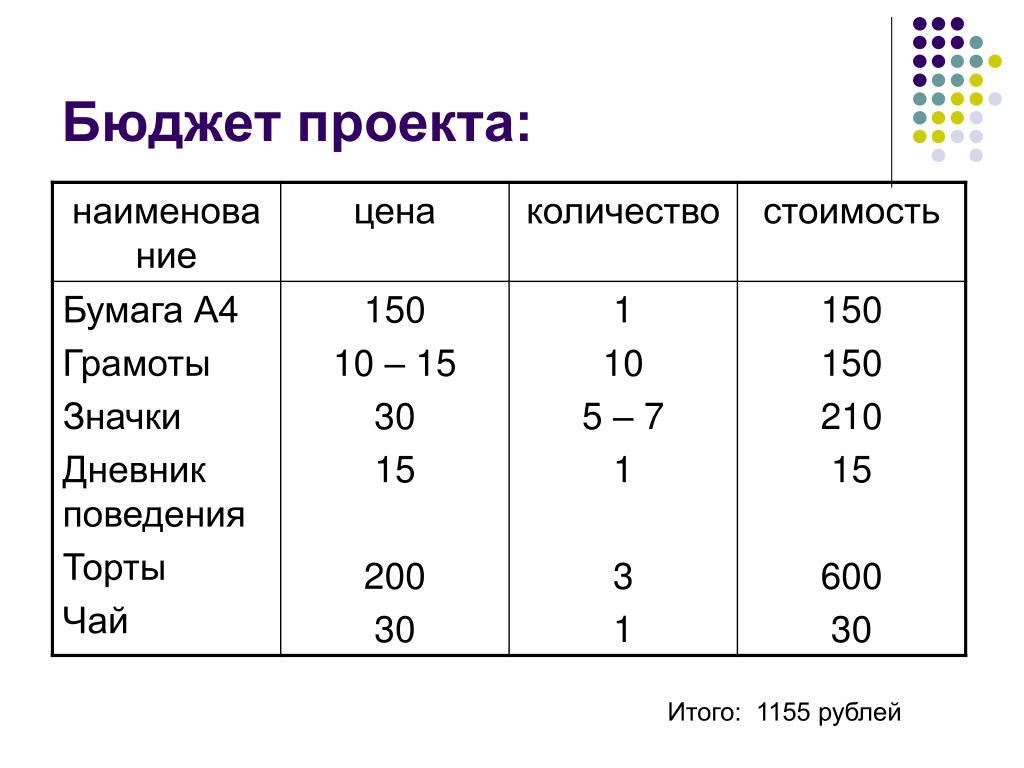 Бюджет проекта: