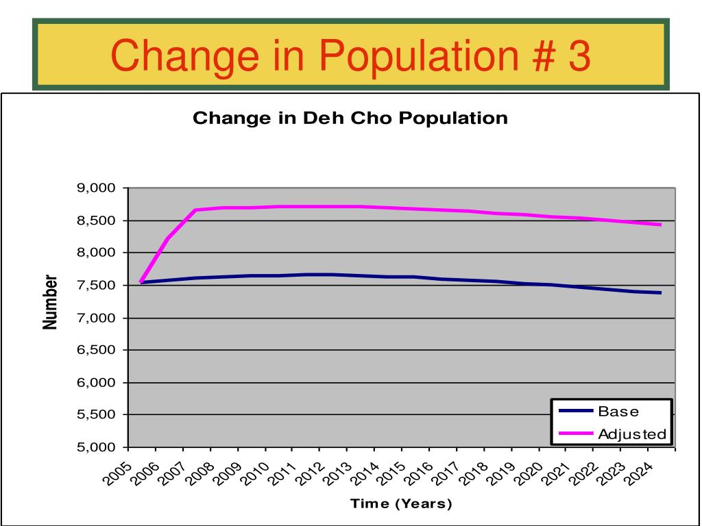 Change in Population # 3