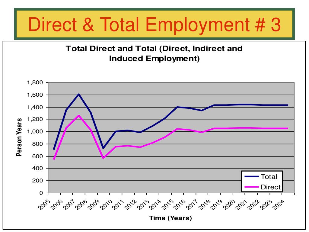 Direct & Total Employment # 3