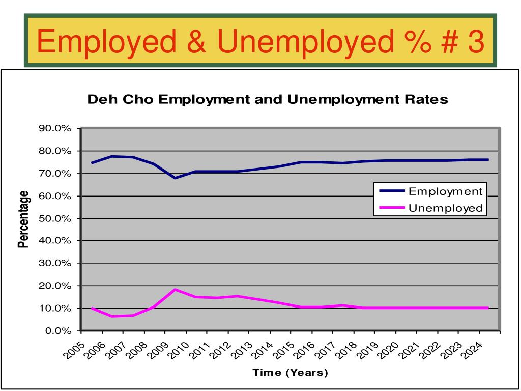 Employed & Unemployed % # 3