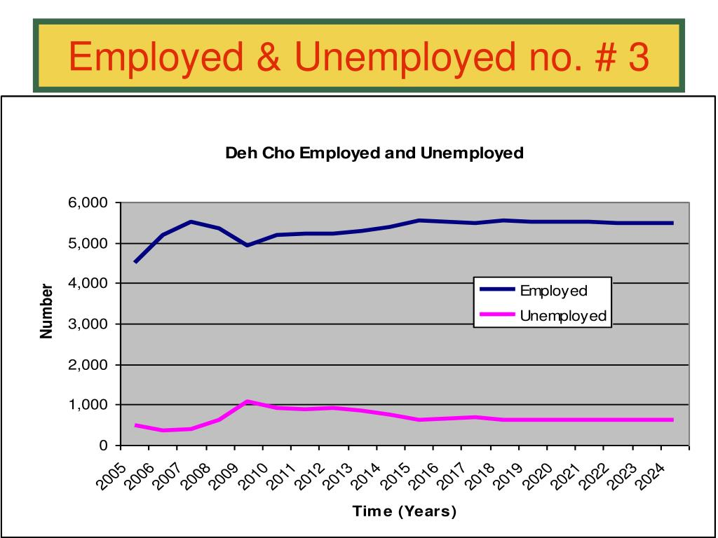 Employed & Unemployed no. # 3