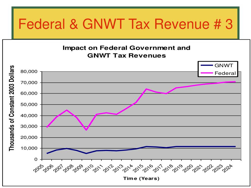 Federal & GNWT Tax Revenue # 3