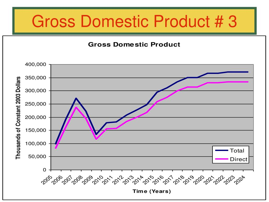 Gross Domestic Product # 3