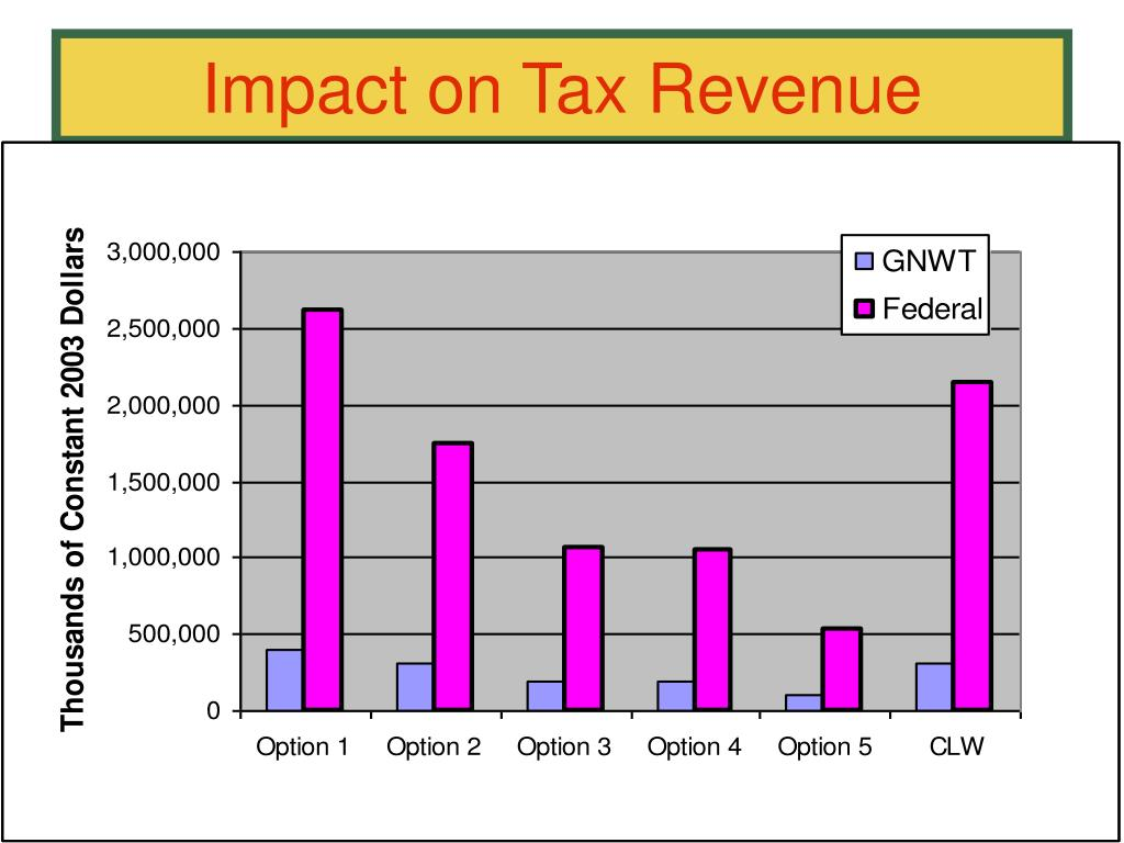 Impact on Tax Revenue