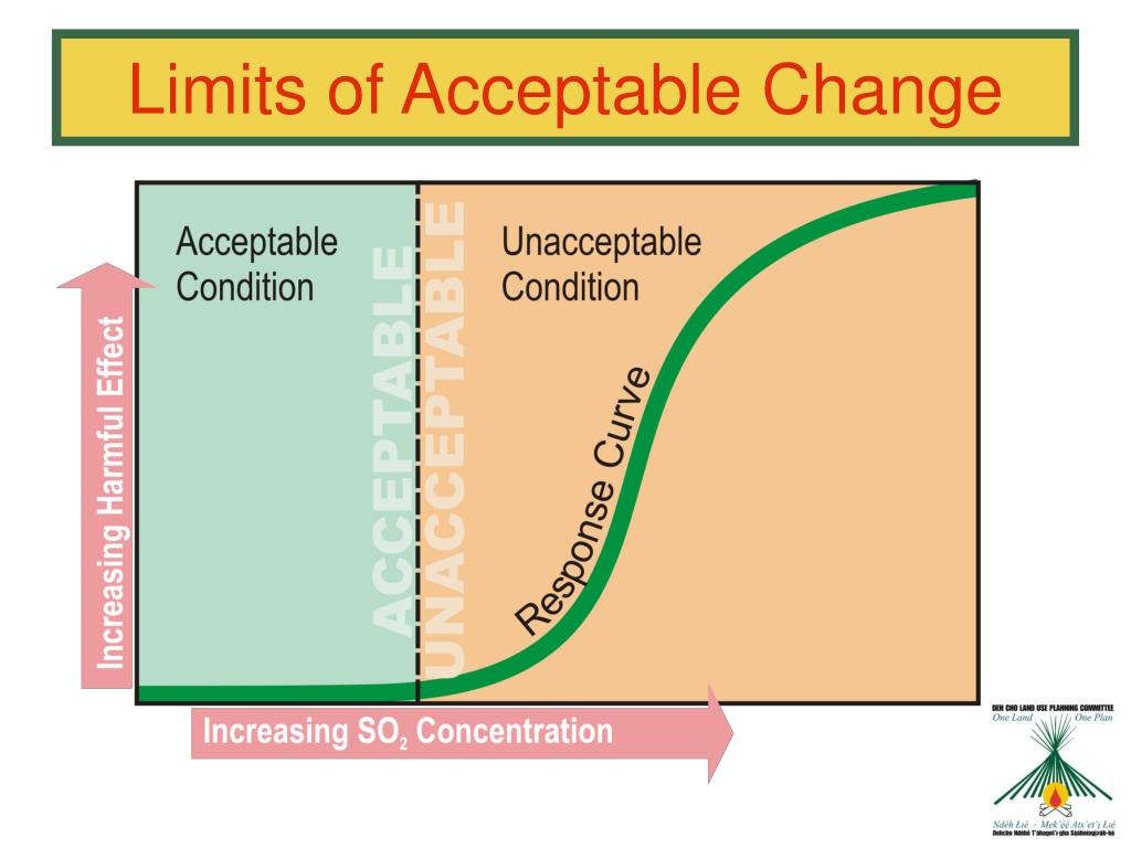 Limits of Acceptable Change