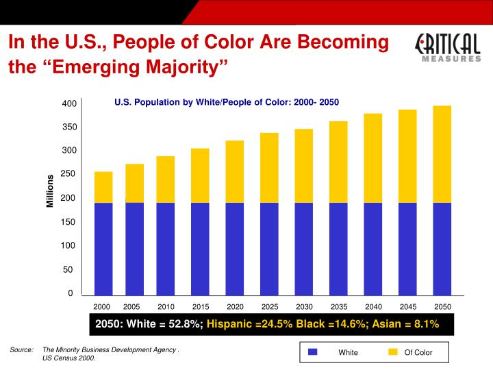 U.S. Population by White/People of Color: 2000- 2050