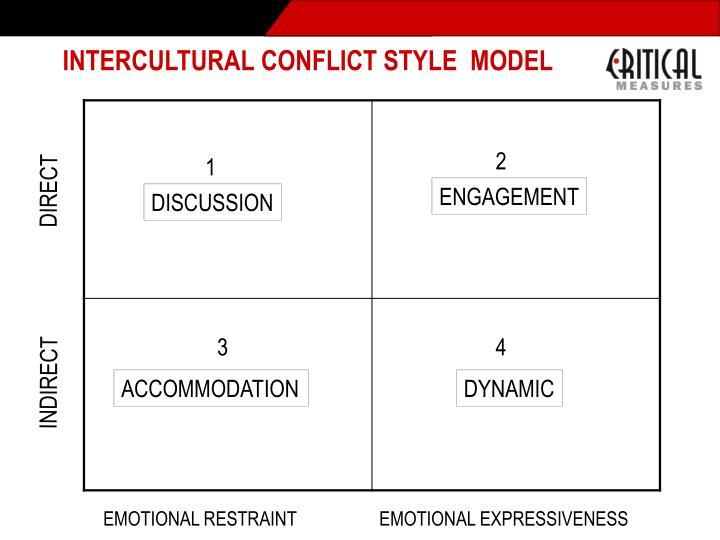 INTERCULTURAL CONFLICT STYLE  MODEL