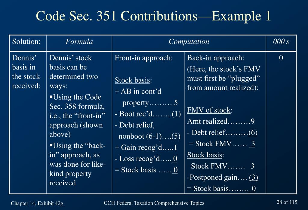 PPT Chapter 14 Taxation Of Corporations Basic Concepts