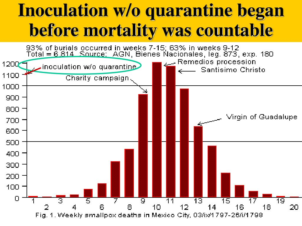 Inoculation w/o quarantine began before mortality was countable