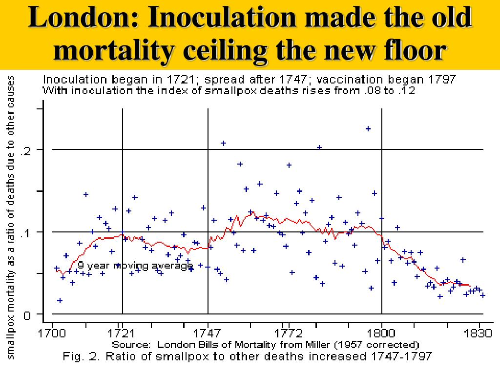 London: Inoculation made the old mortality ceiling the new floor
