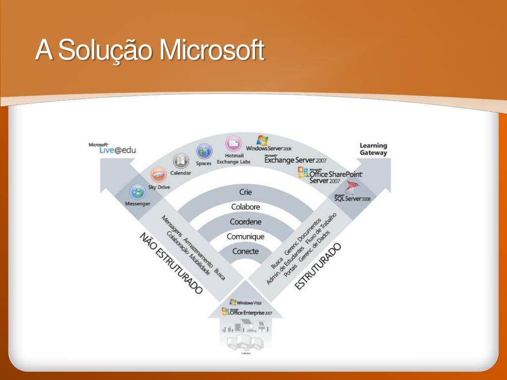 A Solução Microsoft