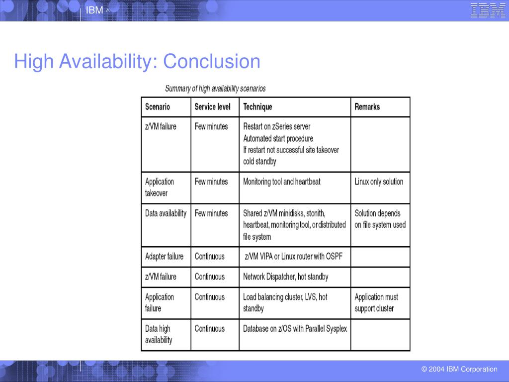 High Availability: Conclusion