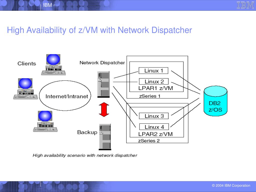High Availability of z/VM with Network Dispatcher