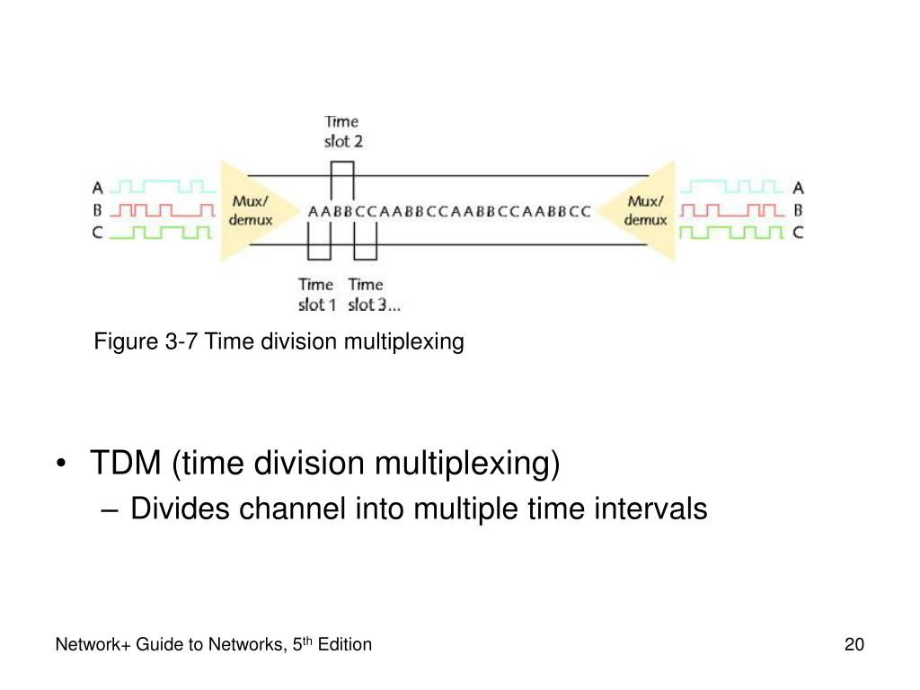 Figure 3-7 Time division multiplexing