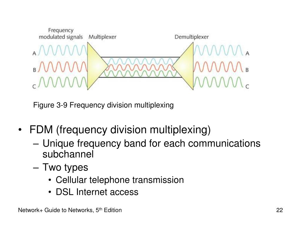 Figure 3-9 Frequency division multiplexing