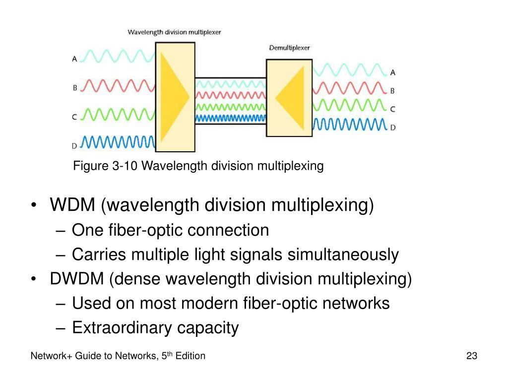 Figure 3-10 Wavelength division multiplexing