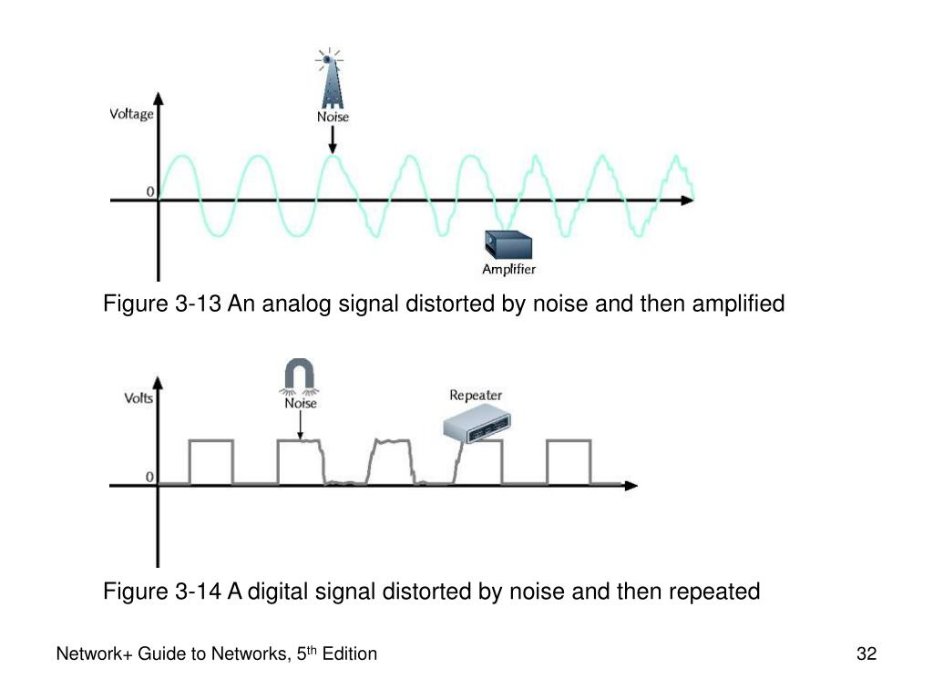 Figure 3-13 An analog signal distorted by noise and then amplified