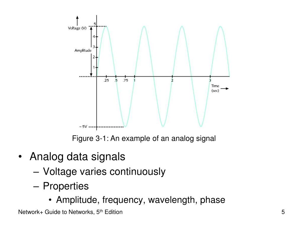 Figure 3-1: An example of an analog signal