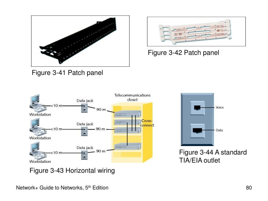Figure 3-42 Patch panel
