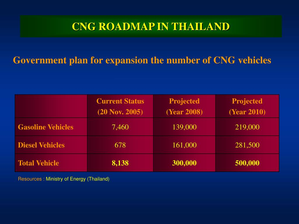 CNG ROADMAP IN THAILAND