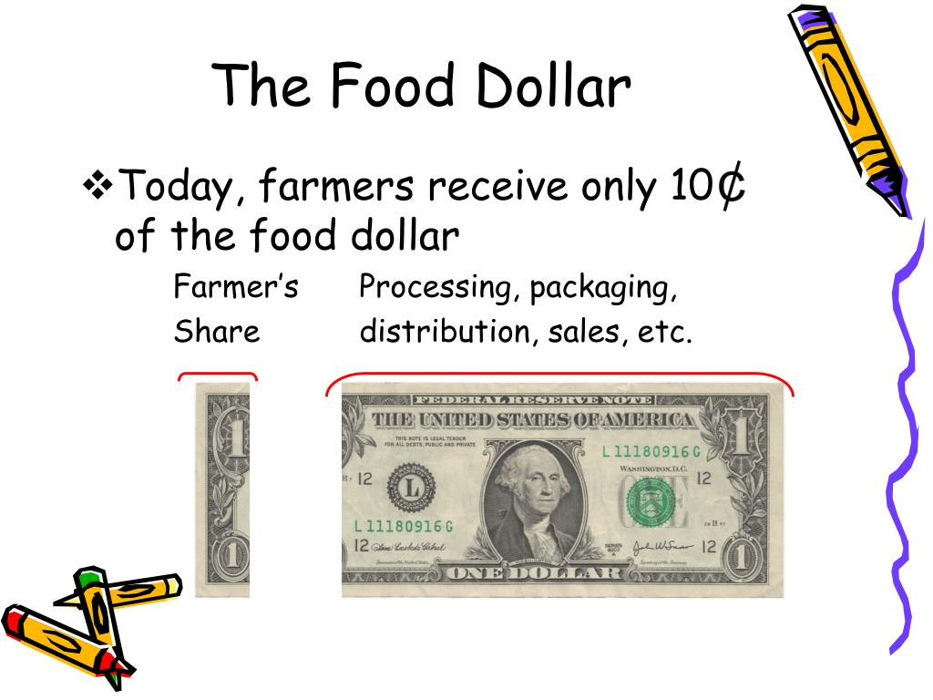 The Food Dollar