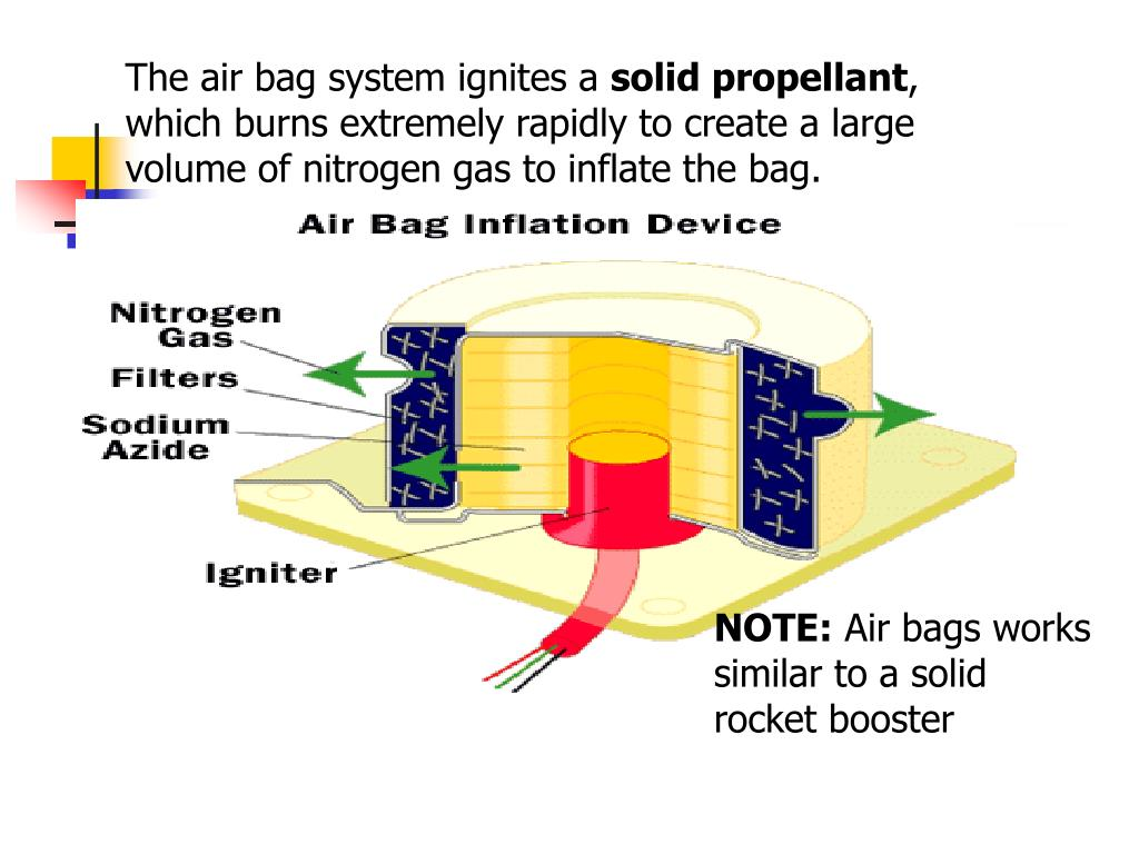 The air bag system ignites a