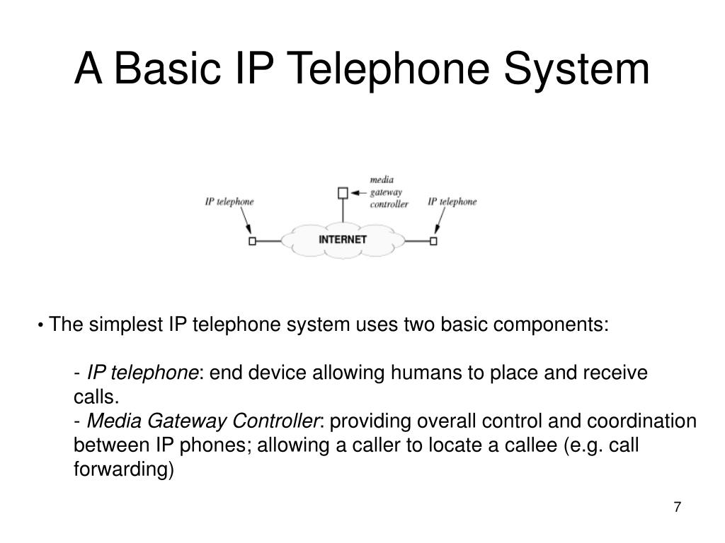 A Basic IP Telephone System