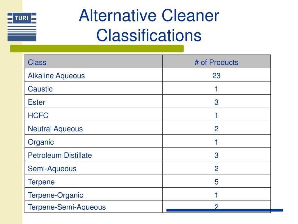 Alternative Cleaner