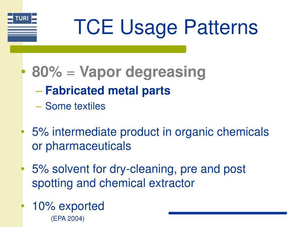TCE Usage Patterns