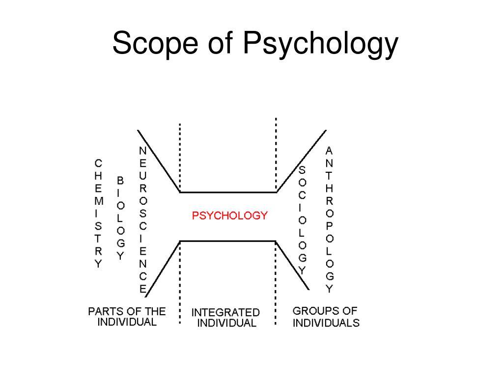 Scope of Psychology