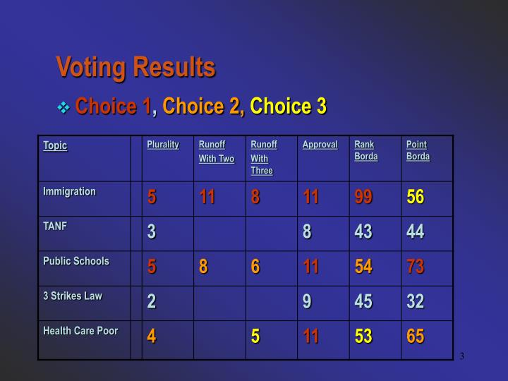 Voting Results
